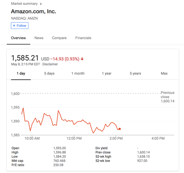 What is the market cap of Amazon? - Quora