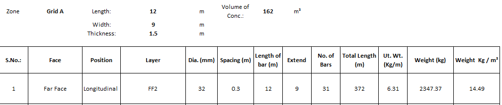 How to calculate quantity of steel in R C C slab/column/beam