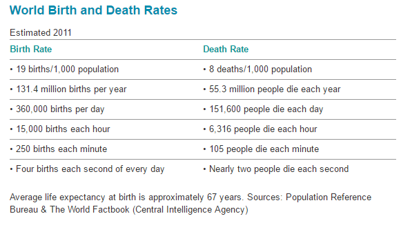 Deaths and births in the world essay