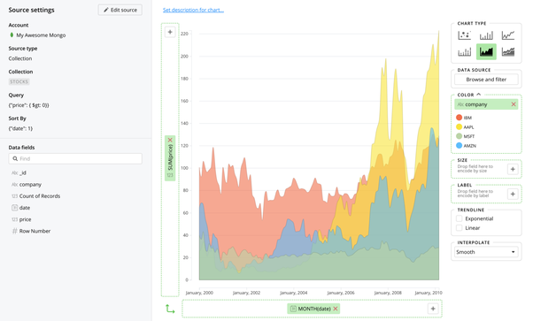 What is the easiest way to visualize MongoDB data? - Quora