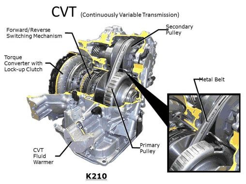 May I Use Cvt Fluid In Automatic Transmission