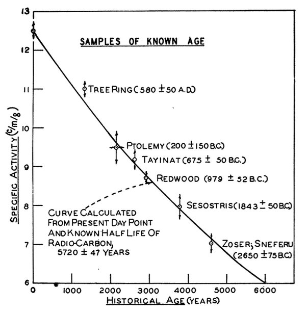 from Reid inaccurate radiometric dating