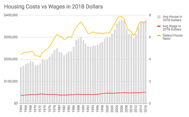 Increasing Housing Costs vs Wages Graph