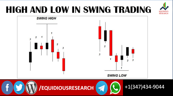 What is swing trading? - Quora