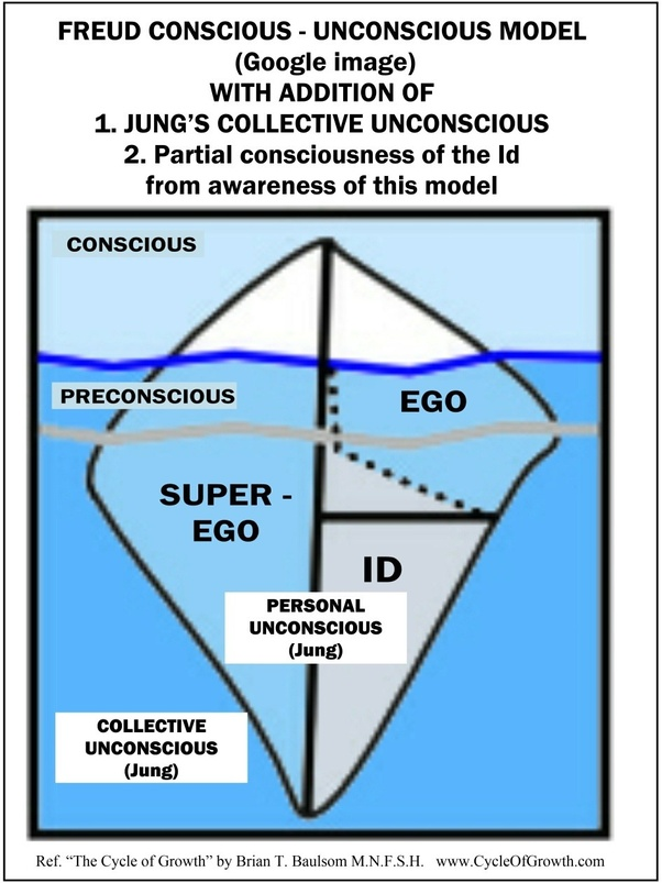 What is Freud's iceberg theory? - Quora