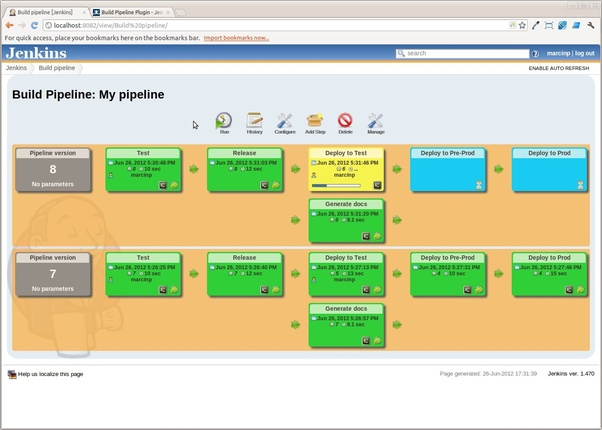 Is there any DevOps tool to view complete dashboard view for
