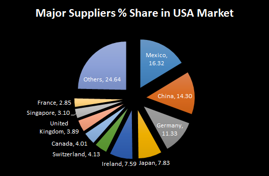 What are things exported from India to USA? - Quora