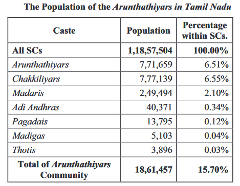 Who are the Arunthathiyar community of Tamil Nadu? - Quora
