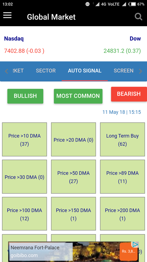 What is the best software tools for stock market technical