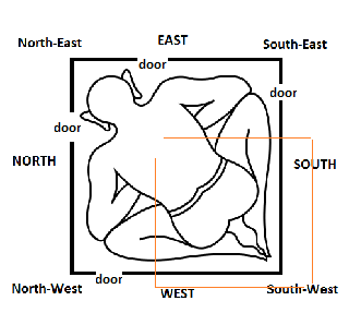 so, his right hand comes at south-east side, and left hand comes at  north-west side  normally, people wear cloths and talk or communicate by  seeing eyes and