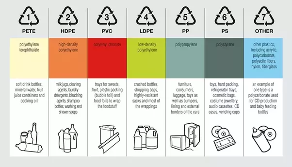 What are some types of plastic? - Quora