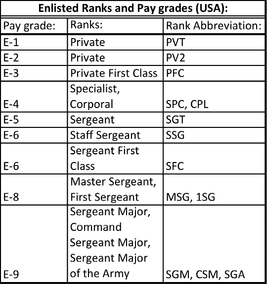 Also The Different Sergeants Major Titles Depend On Where One Serves Ie Battalion Brigade Etc Quora Is Not Well Integrated When It Comes To Including