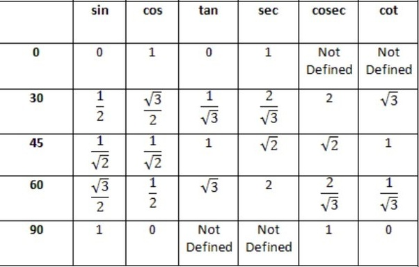 How to get sin 120 degrees without using a calculator - Quora