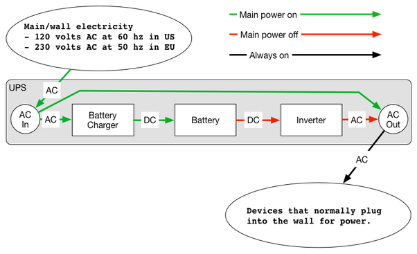 What is the difference between a UPS and an Inverter? - Quora