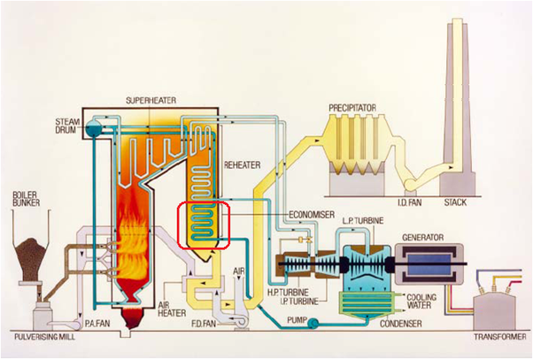 What Is Used By Ecomiser At A Thermal Power Plant Quora