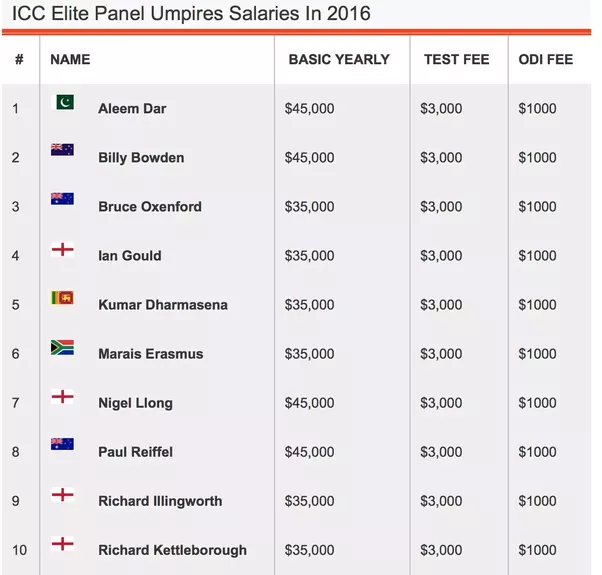 England Cricketers Salaries 2016-17 (ECB Central Contracts)