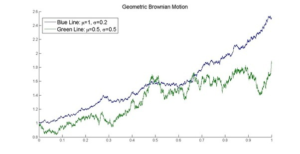 GEOMETRIC BROWNIAN MOTION PDF DOWNLOAD
