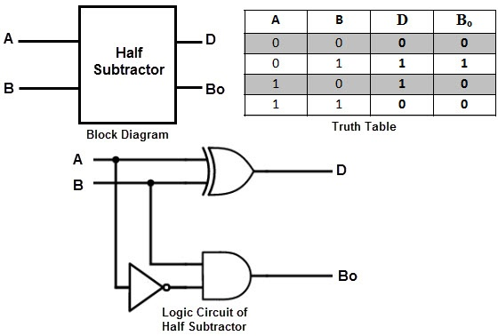 what is an adder subtractor circuit? quorathe binary subtraction is also performed by the ex or gate with additional circuitry to perform the borrow operation thus, a half subtractor is designed by