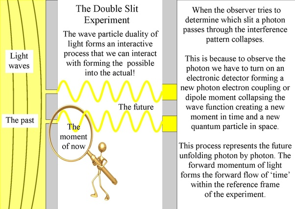 What role does consciousness play in the double slit experiment? - Quora