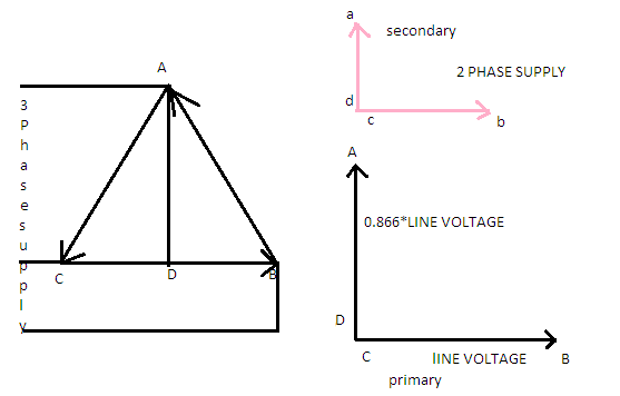 How does scott connection permit conversion of 2 phase system to 3 on a phasor diagram they can be represented by a balanced three phase supply forming three sides of an equilateral triangle ccuart Choice Image