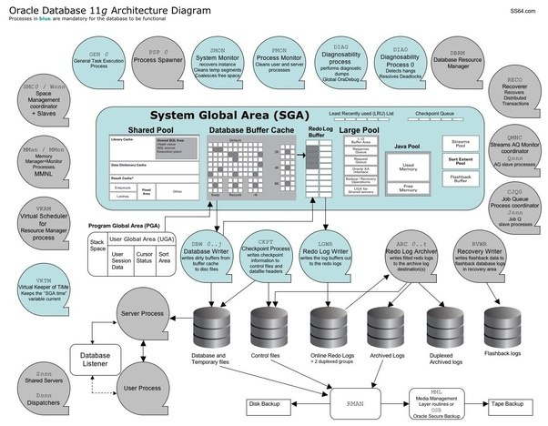 What is the architecture diagram of rdbms quora that would depend on the rdbms vendor here is one from oracle that spells out the main processes memory areas and storage areas associated with the altavistaventures