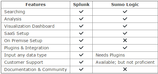 Why would an enterprise choose Sumo Logic over Splunk? - Quora
