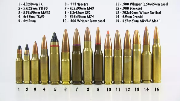 Are there generally accepted maximum and minimum sizes for ...  Ammunition Sizes