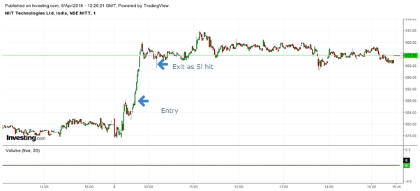Which is the best formula most using intraday traDing? - Quora