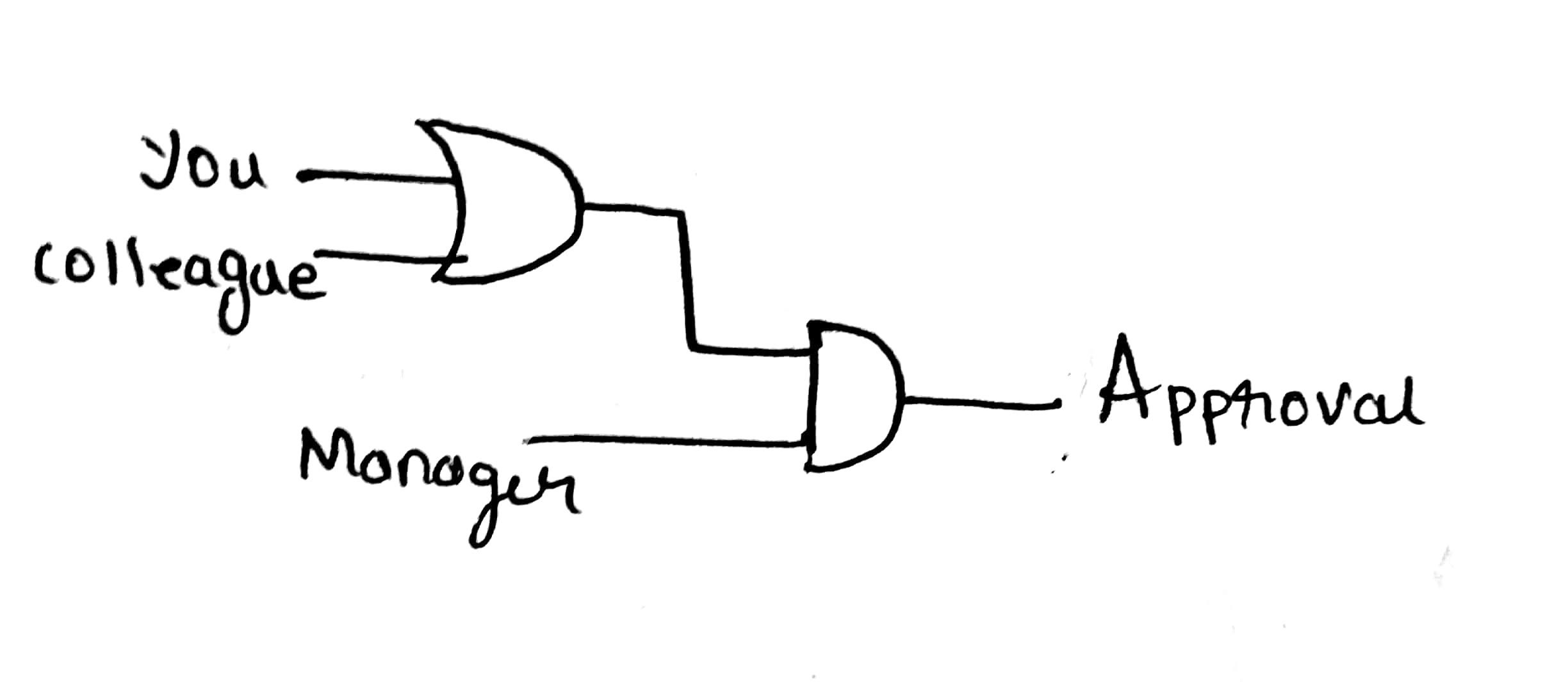 What Are The Practical Applications Of Logic Gates Quora How To Make A Diagram Do You Design Circuit For This