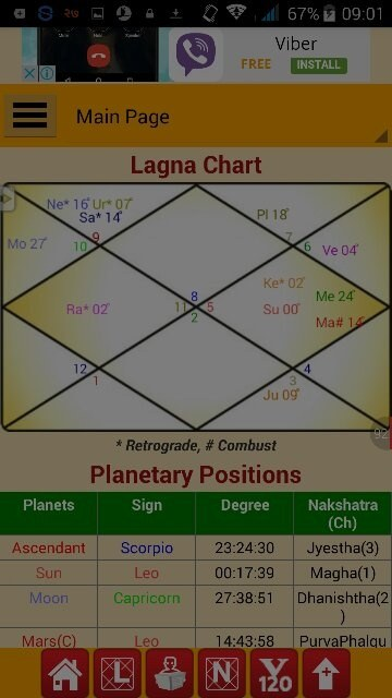 What Does My Vedic Astrology Chart Show Quora