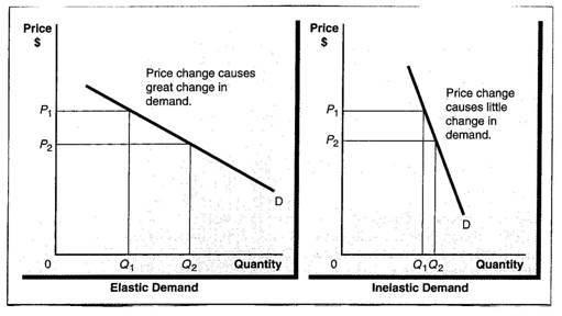 Inelastic demand products