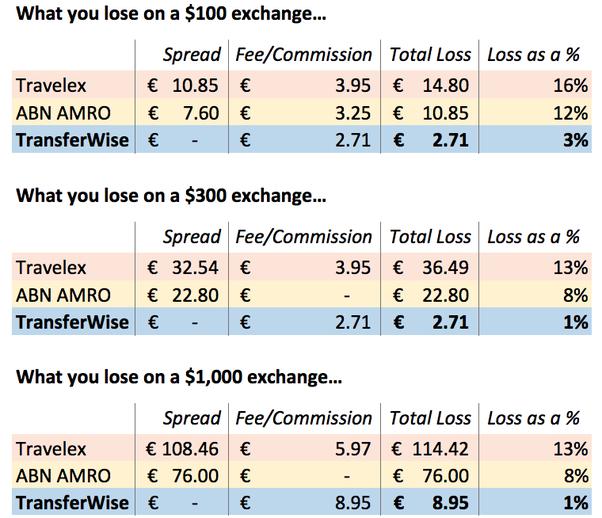 How does money exchange work