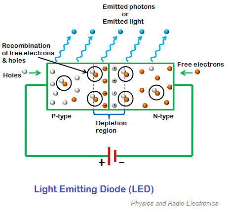 How Do Led Lights Work >> How Does Led Work Quora