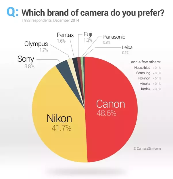 kodak brand and market share Kodak is at death's door fujifilm, its old rival, is thriving  in one sort of film, to  expand the lcd viewing angle, fujifilm enjoys a 100% market share  the firm  was so confident about its marketing and brand that it tried to.