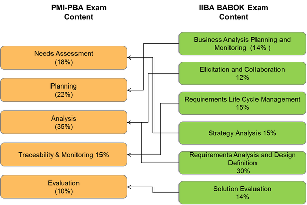 What is the best business analyst certification? - Quora