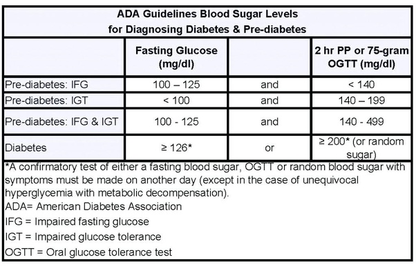 ... of 107 mg/dL is in the prediabetic range, if repeatedly measured (a  once off isn't good enough), so is a 2 hours post prandial glucose level of  157 ...