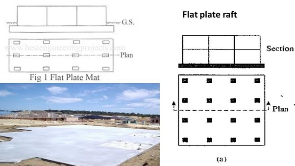 What Are The Types Of Raft Foundations How Do They Compare Quora