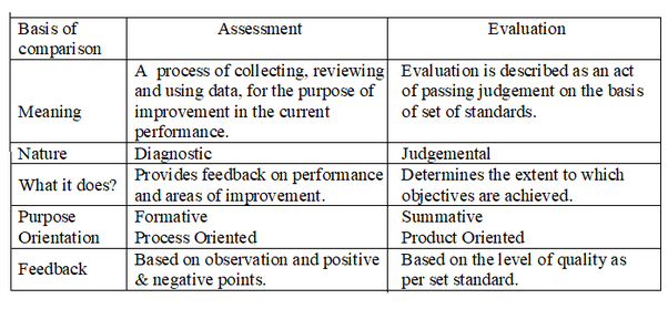 What Is Meant By Measurement And Evaluation In Education Quora Assessment is, most likely, not a new concept for you; measurement and evaluation in