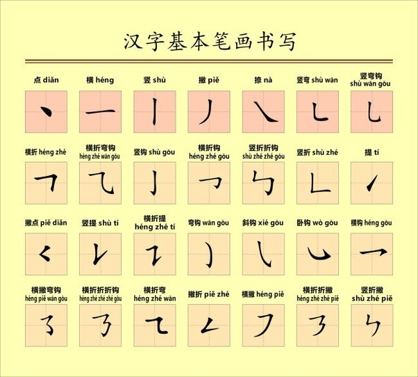 What If The Chinese Language Had An Alphabet Quora