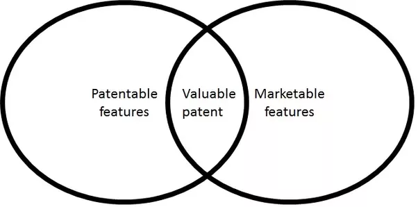 In 90 Of Cases There Is No Overlap At All Many Those Are Marketable Features Either You Dont Have Anything Anyone Wants