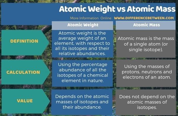 All atomic masses