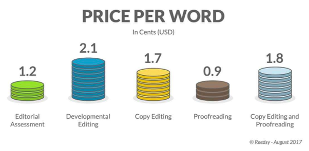 Proof Reading Cost