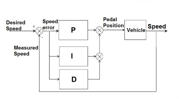In The Simplest Terms How Does A Pid Controller Work How Would You
