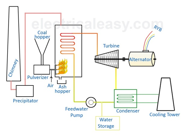 What Are The Various Measurements Of Steam Boilers Quora