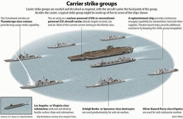 How Many Support Vessels Does A Us Super Carrier Have  Need During Operations