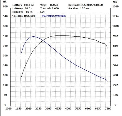 Here Is A Dyno Graph Of Flywheel Torque Which Corrected For Gearing It S About 1000 N M Significant But Still Definitely Measurable