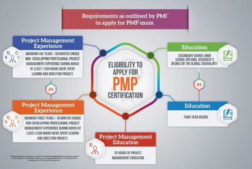 how difficult is pmp certification? how long would it take to ...