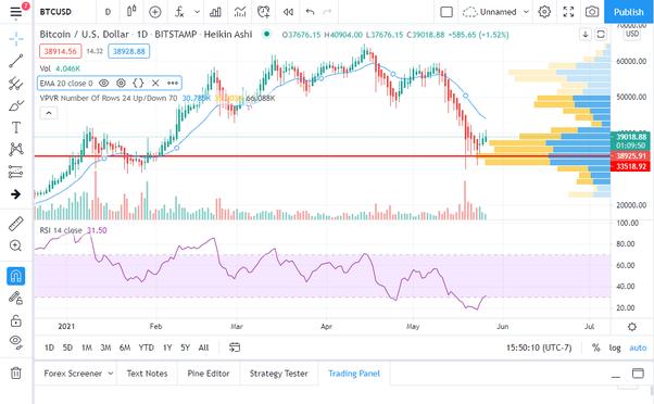 piattaforme trading bitcoin windows azure bitcoin kasyba