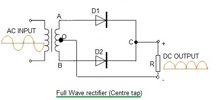 What is the difference between controlled and uncontrolled rectifier