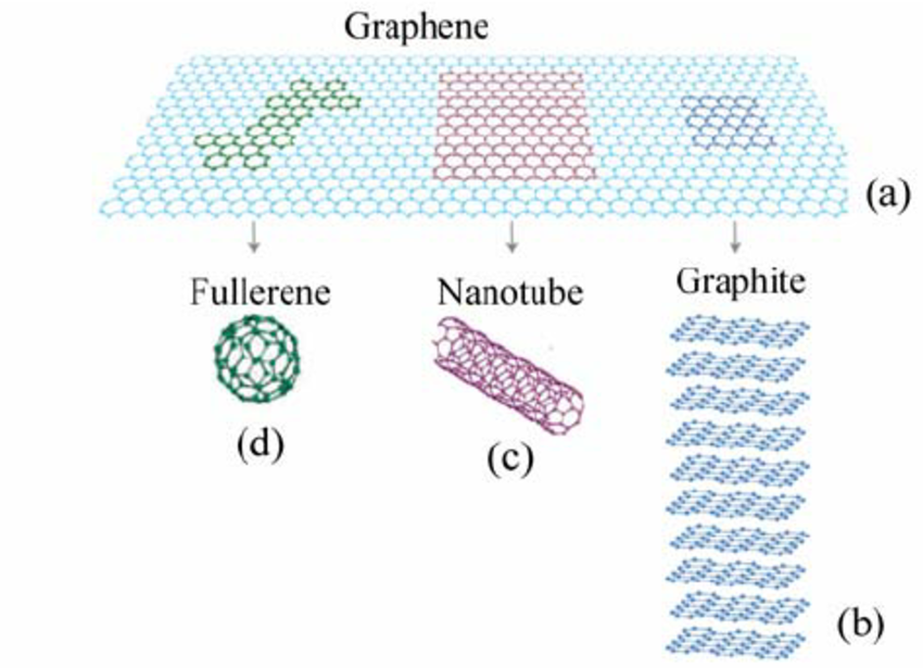 What is the difference between carbon nanotubes (CNT) and
